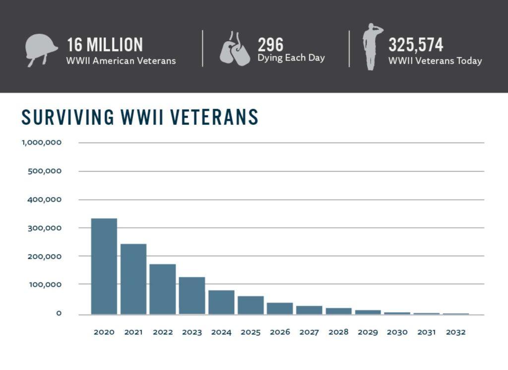 Surviving WWII Veterans